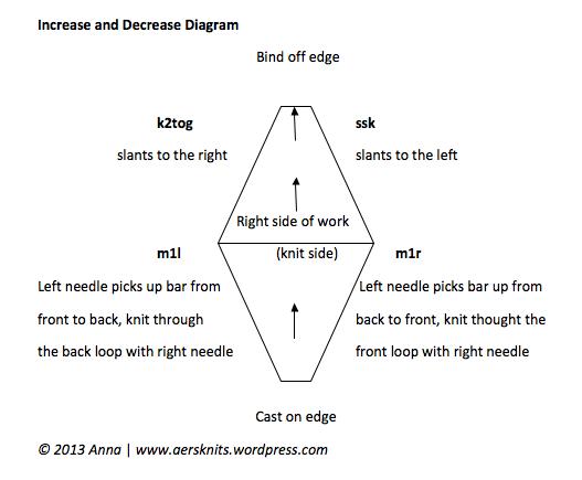 Increase and Decrease Diagram