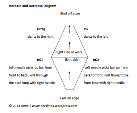 Increase and Decrease Diagram